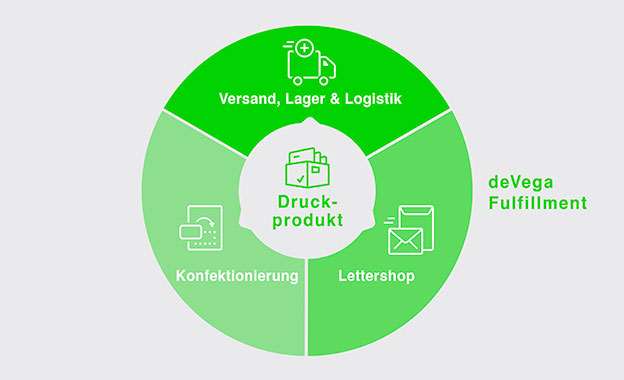 Fulfillment: Konfektion, Lettershop und Logistik